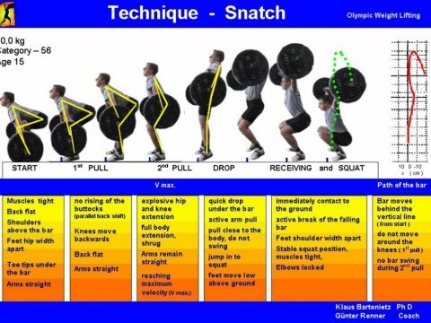 Weightlifting-Technique-Poster-Snatch
